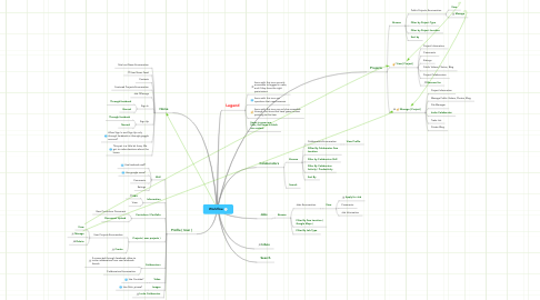 Mind Map: Workflow