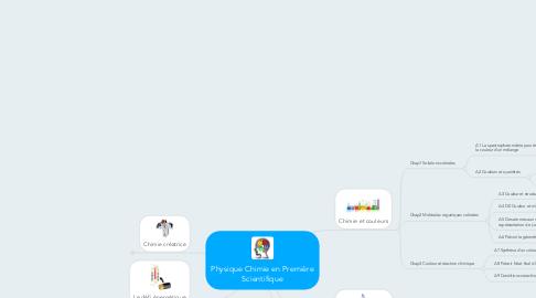 Mind Map: Physique Chimie en Première Scientifique
