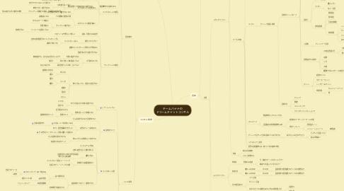 Mind Map: チームバナナの ドリームチャットコンサル