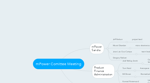 Mind Map: mPower Comittee Meeting