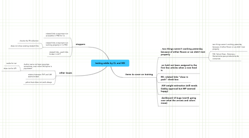 Mind Map: testing eddie by CL and MX