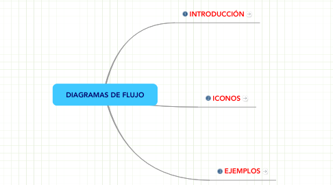 Mind Map: DIAGRAMAS DE FLUJO