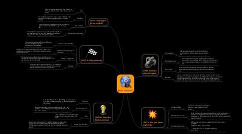 Mind Map: BASIC ENGLISH.