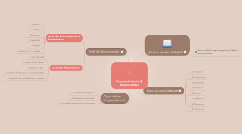 Mind Map: Emprendimiento & Emprendedor