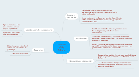 Mind Map: Modelo Gilly Salmon