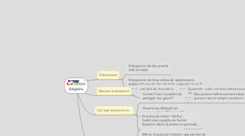 Mind Map: Edigrains