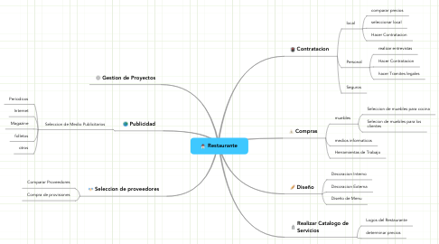 Mind Map: Restaurante