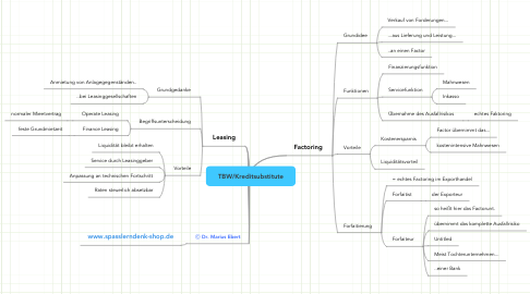 Mind Map: TBW/Kreditsubstitute