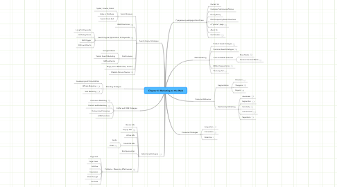 Mind Map: Chapter 4: Marketing on the Web