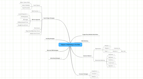 Mind Map: Chapter 3: Marketing on the Web