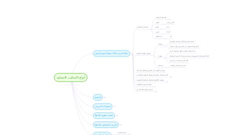 Mind Map: أنواع الاساليب الانشائية
