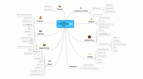 Mind Map: Coimbra Entrepeneurship Scene