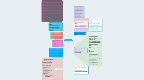 Mind Map: DE LA FISCALIZACIÓN
