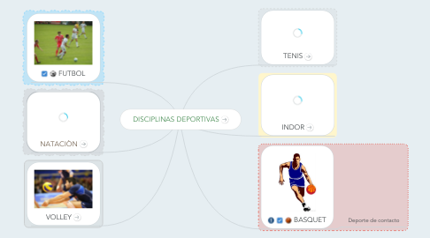 Mind Map: DISCIPLINAS DEPORTIVAS