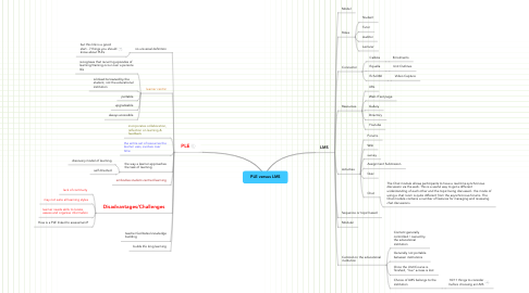 Mind Map: PLE versus LMS