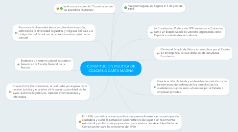 Mind Map: CONSTITUCION POLITICA DE COLOMBIA CARTA MAGNA