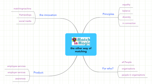 Mind Map: the other way of matching