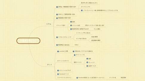 Mind Map: PR映像活用シーン
