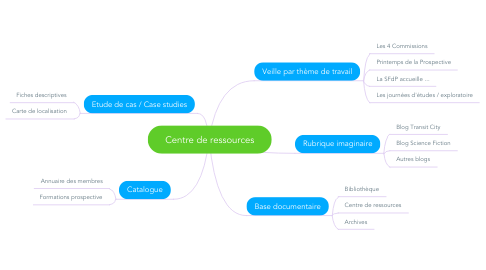 Mind Map: Centre de ressources
