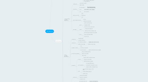 Mind Map: ЦА Балконы