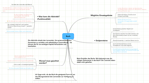 Mind Map: Buch