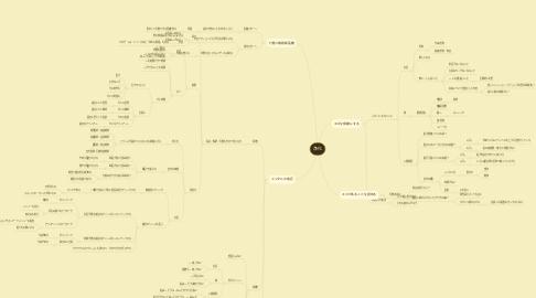 Mind Map: 浄化