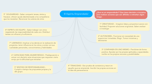 Mind Map: El Espíritu Emprendedor