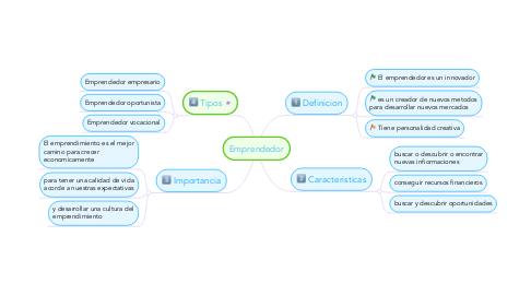 Mind Map: Emprendedor