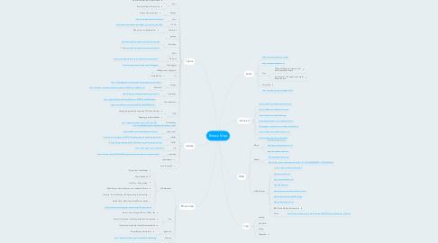 Mind Map: Emacs Map