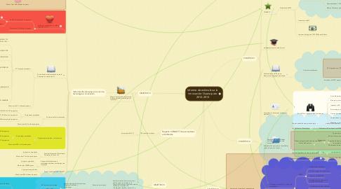 Mind Map: Informe de estímulos a la innovación: Guanajuato 2012-2013