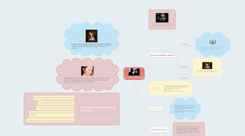 Mind Map: MALTRATO INFANTIL