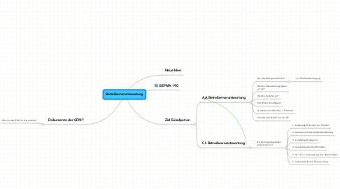 Mind Map: Betreiberverantwortung