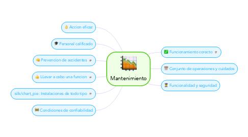 Mind Map: Mantenimiento