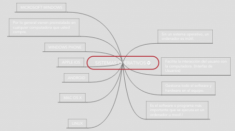Mind Map: SISTEMAS OPERATIVOS