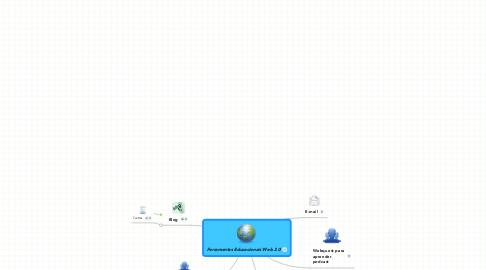 Mind Map: Ferramentas Educacionais Web 2.0