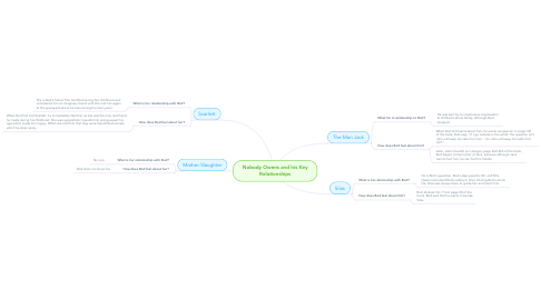Mind Map: Nobody Owens and his Key Relationships