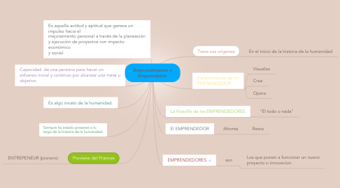 Mind Map: Emprendimiento y Emprendedor