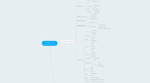 Mind Map: Objetivos do Site Optimize Press na Prática