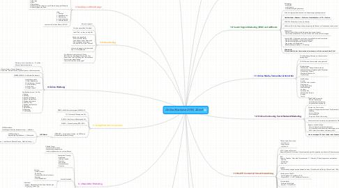 Mind Map: Online Marketer 2010, Zürich