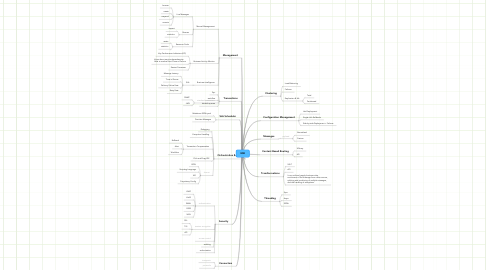 Mind Map: ESB