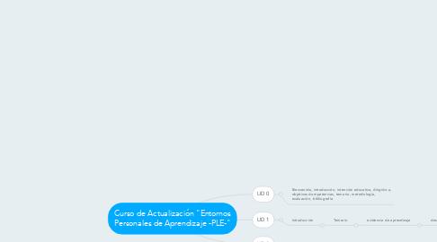 """Mind Map: Curso de Actualización """"Entornos Personales de Aprendizaje -PLE-"""""""