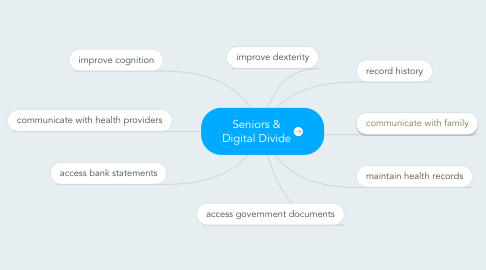 Mind Map: Seniors & Digital Divide