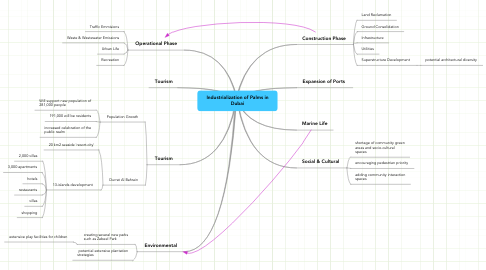 Mind Map: Industrialization of Palms in