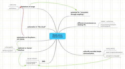 Mind Map: Mobile phone internet access