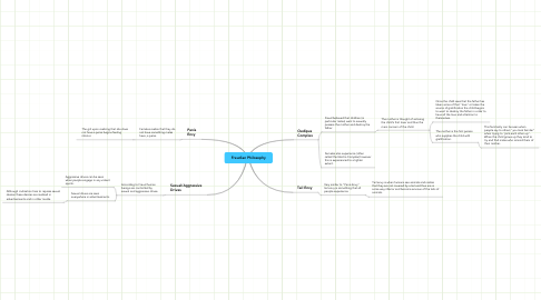 Mind Map: Freudian Philosophy