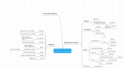 Mind Map: Ferrorus & Non Ferrous