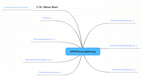 Mind Map: DFW/Personalplanung