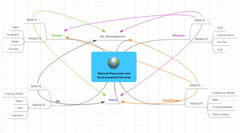 Mind Map: Natural Resources and Environmental Services