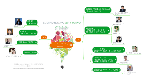 Mind Map: Evernote Days 2014 Tokyo Mapping