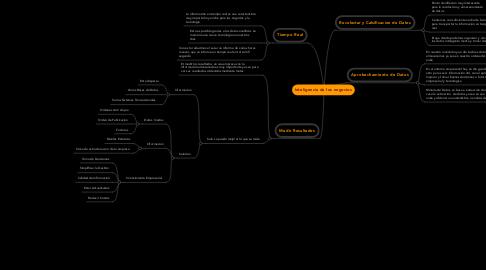 Mind Map: Inteligencia de los negocios